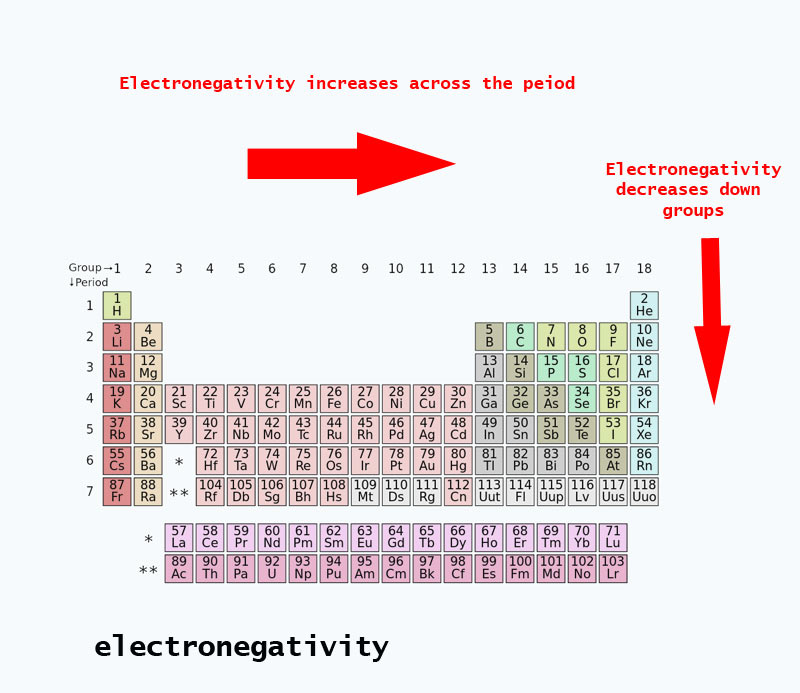 What is electronegativity electronegativity trends present in the periodic table urtaz
