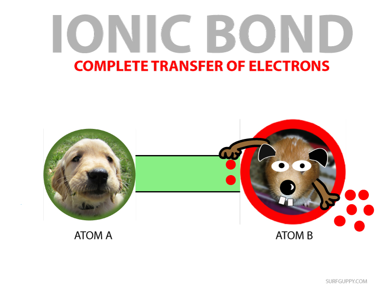 ionic bond chemistry cartoon