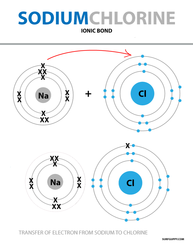 Illustration of sodium and chlorine ionic bonding