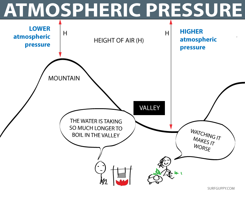 ATMOSPHERIC PRESSURE AND BOILING POINT CARTOON