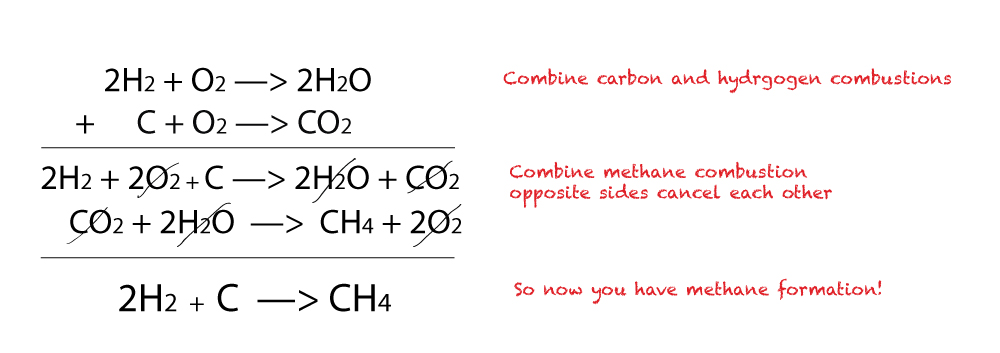 Calculate the enthalpy change of methane formation using Hess Law