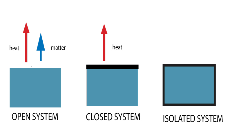 Themodynamic Systems Open Closed Isolated Systems