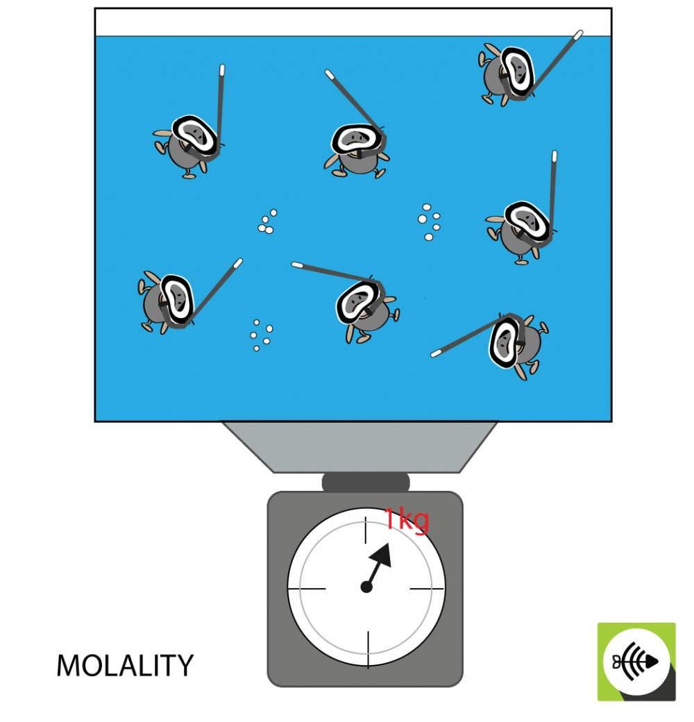 MOLALITY IS THE MOLES OF SOLUTE IN 1 KG SOLVENT
