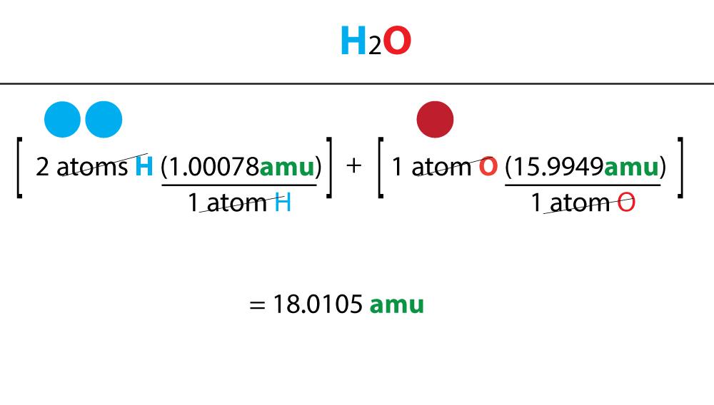 Expressing molecular mass of water in AMU