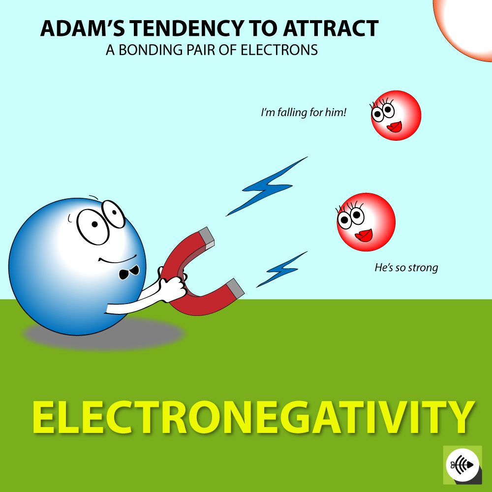 electronegativity - atoms tendency to attract a bonding pair of electrons