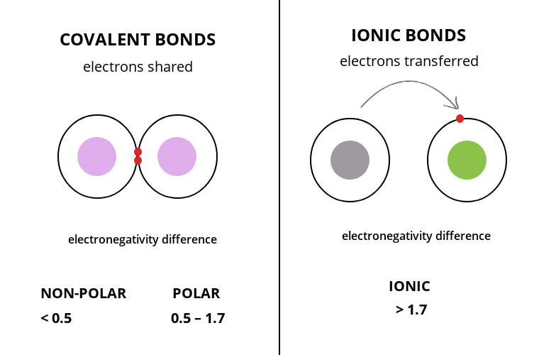 electronegativity - pauling scale - covalent and ionic bond