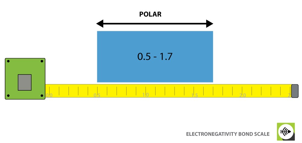 Polar Bond Negativity Difference Scale