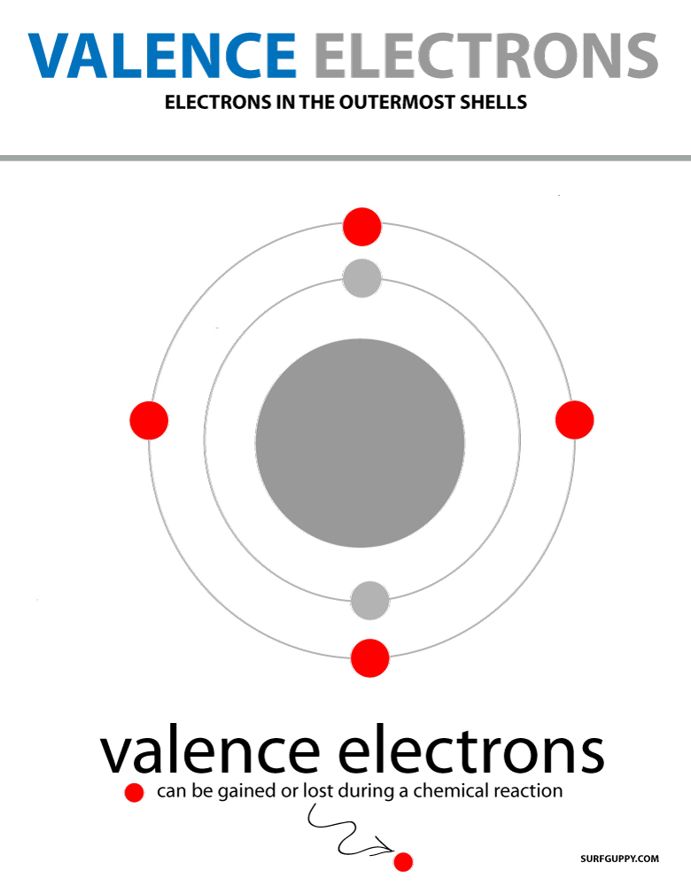 valence electrons are electrons on the outermost shell of an atom
