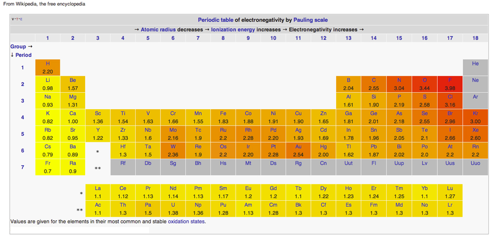 periodic table pauling scale of electronegativity
