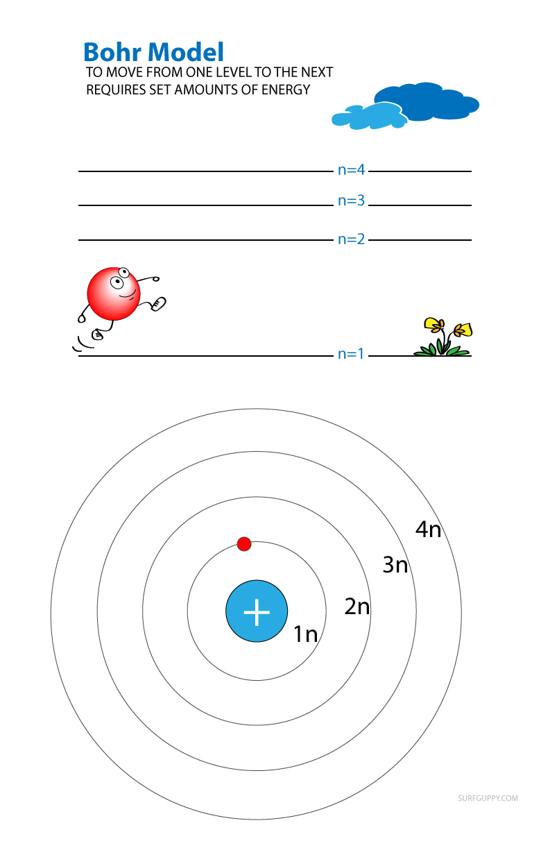 Bohr model energy level of electrons cartoon