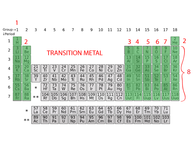 HOW TO FIND THE NUMBER OF VALENCE ELECTRONS USING A PERIODIC TABLE
