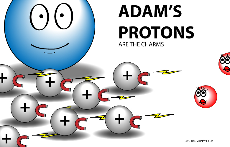 Atomic number of an atom has an influence on the negativity of the atom