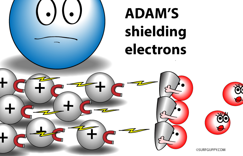 The shielding electrons