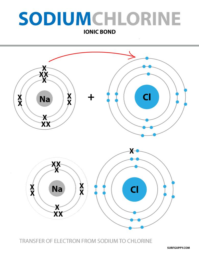 Illustration of sodium and chlorine ionic bonding
