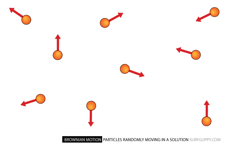 Particles randomly moving in a solution - no fixed direction