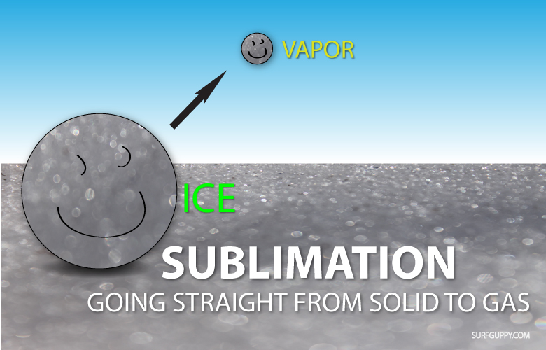 The process of sublimation cartoon