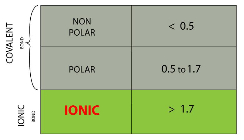 Electronegativity scale