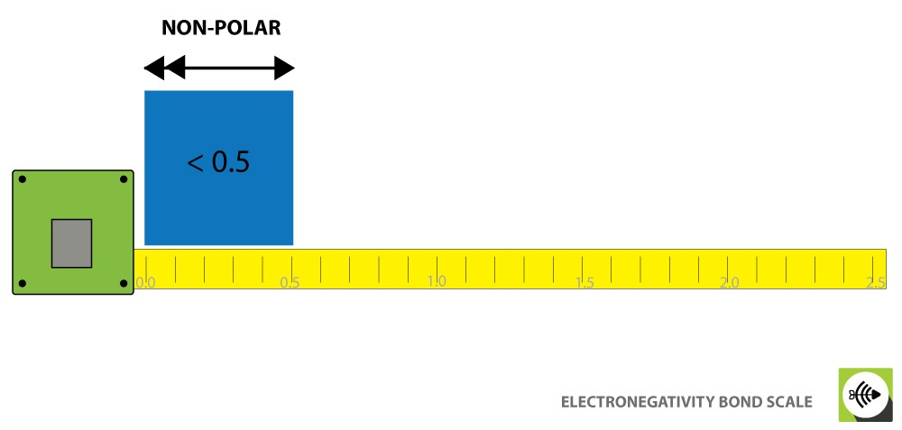 Non-polar ionic bond negativity scale