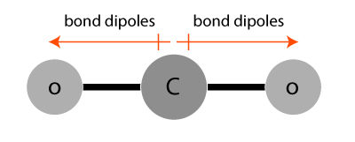 Bond dipole in CO2
