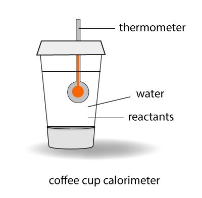 A coffee-cup calorimeter