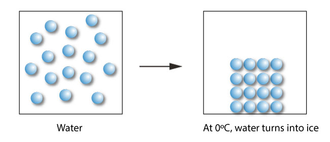 water molecules organized into a solid structure