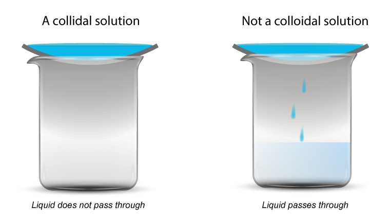 How to test for a colloidal solution