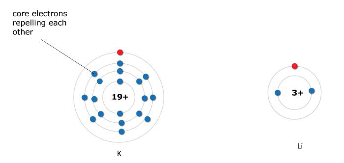 K atom and Li atom