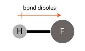 Hydrogen fluoride polar bond