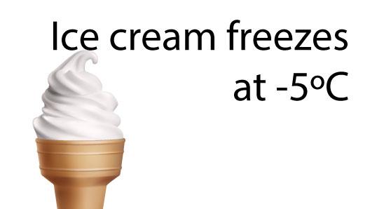 Ice cream freezes at -5ºC