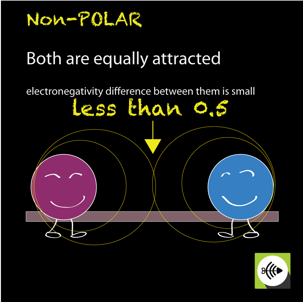 non polar covalent bonds atoms are equally attracted