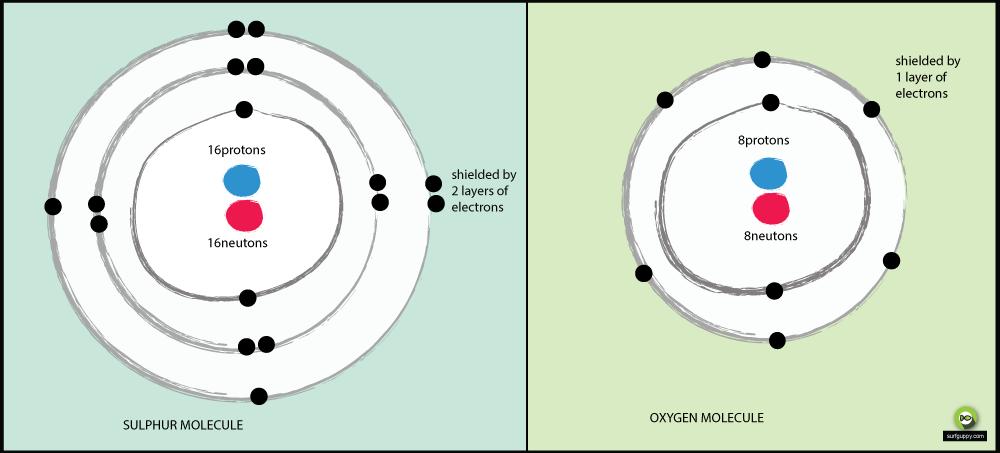 oxygen-sulphur-electronegativity
