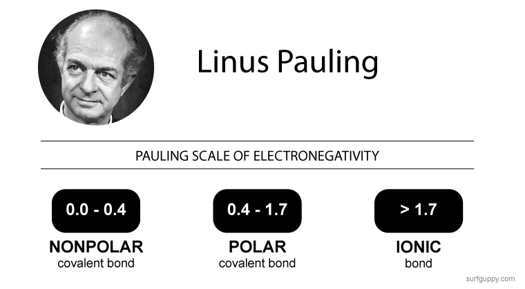 Pauling Scale of Electronegativity