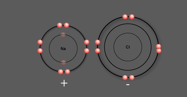 Ionic bond forms between Na and Cl