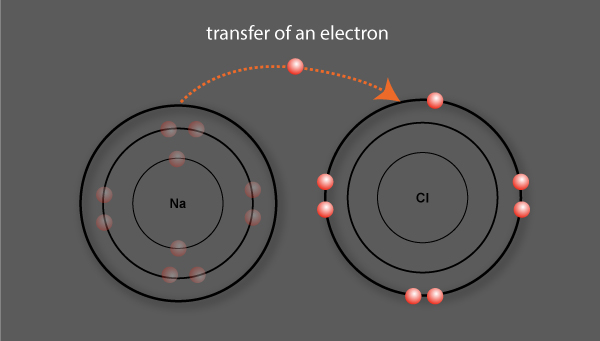 Sodium transfers an electron to chlorine