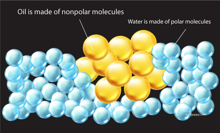 Oil is nonpolar and water is polar